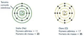 Estruturas atômicas