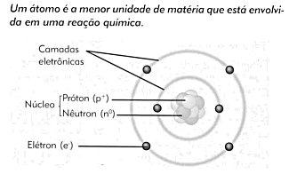 Estrutura dos átomos